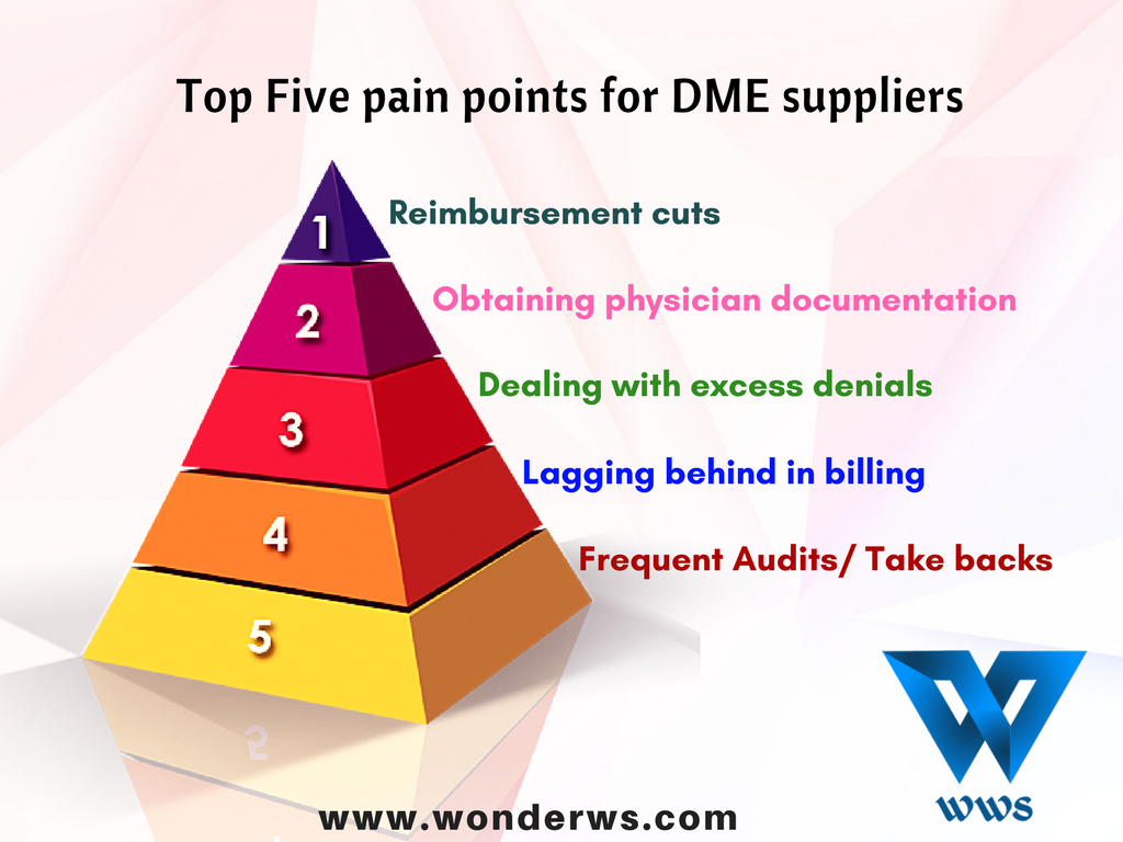 Top Five Operational Pain Points for DME Suppliers | Wonder